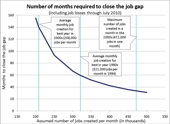 chart illustrating the large gap in US jobs